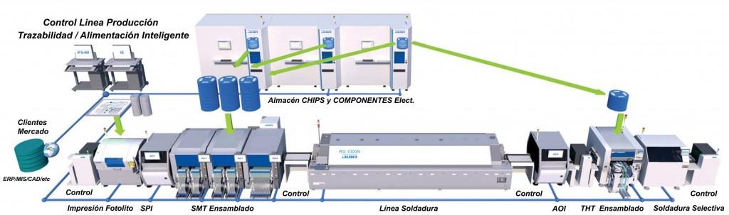 Linea Ensamblado Automático Modulo LED